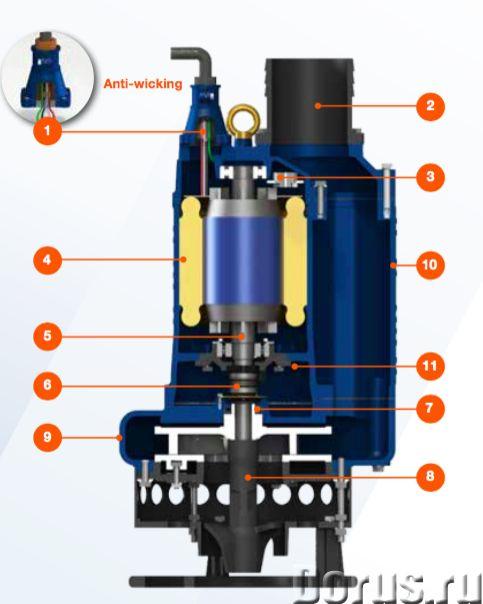 Аренда погружного шламового насоса 300м3/ч 22м - Промышленное оборудование - Погружной шламовый насо..., фото 1