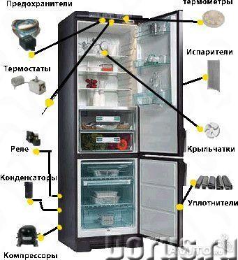 Срочный и качественный ремонт холодильников на дому - Ремонт электроники - Мастер с большим опытом р..., фото 3